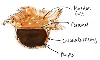 Phyllo Caramel Parcels illustration for recipe